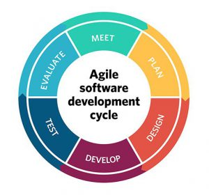 V-Model, Agile, Waterfall, Spiral